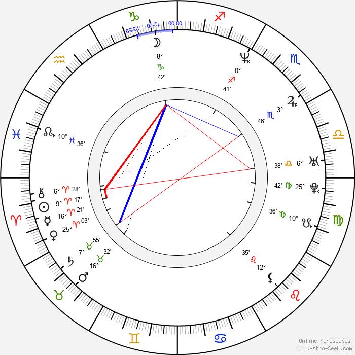 Leleti Khumalo - Birth horoscope chart