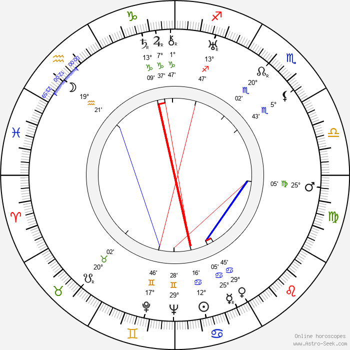 Len Lye - Birth horoscope chart