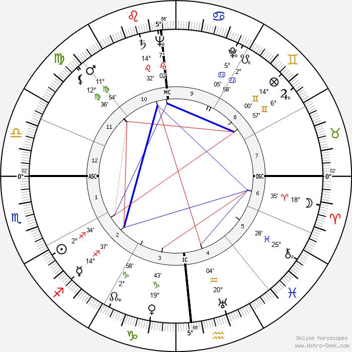 Len Perme - Birth horoscope chart