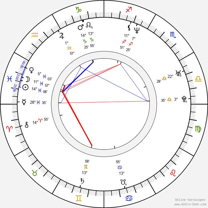 Len Wiseman - Birth horoscope chart