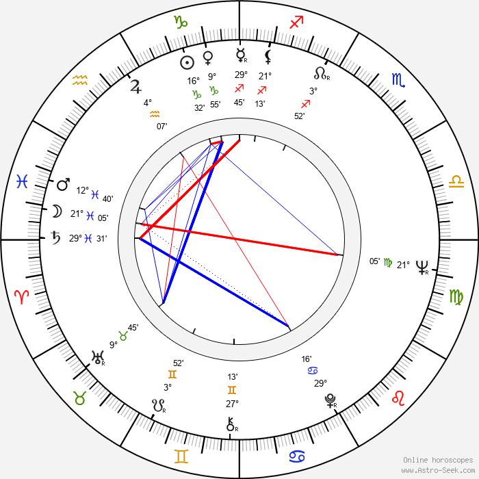 Lena Granhagen - Birth horoscope chart