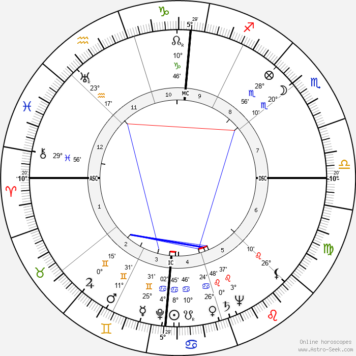 Lena Horne - Birth horoscope chart