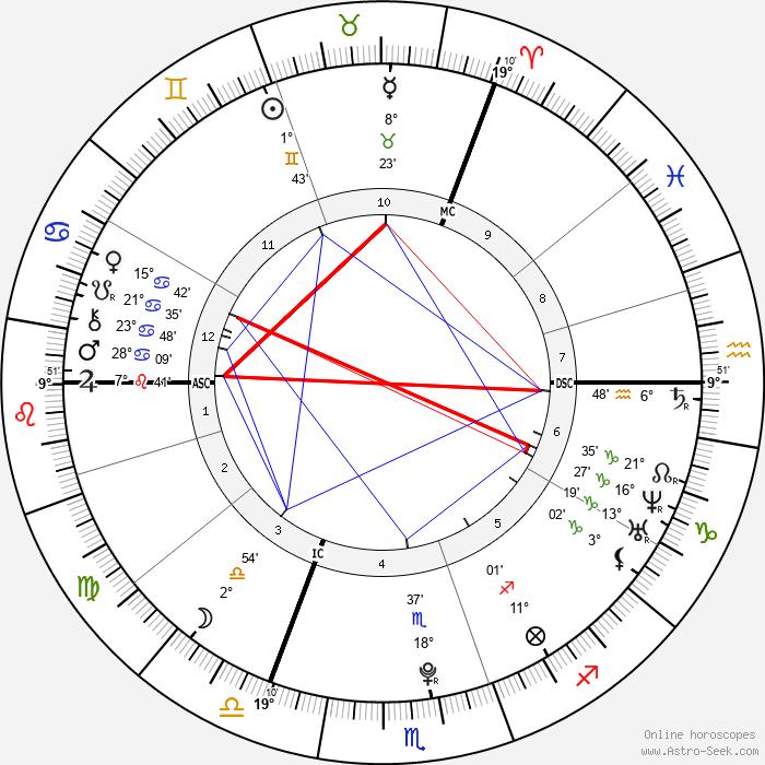 Lena Meyer-Landrut - Birth horoscope chart