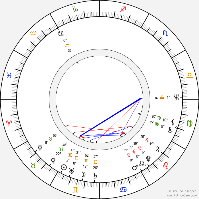 Lena Nyman - Birth horoscope chart