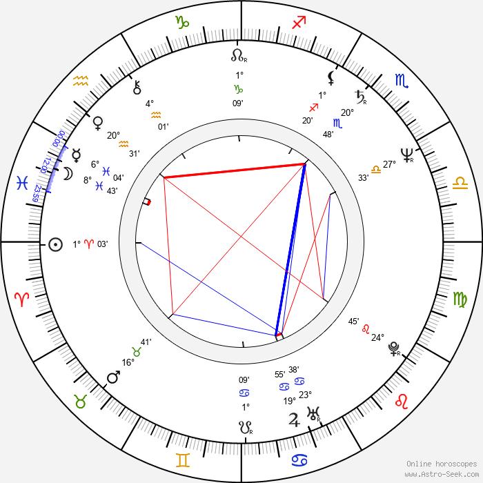 Lena Olin - Birth horoscope chart