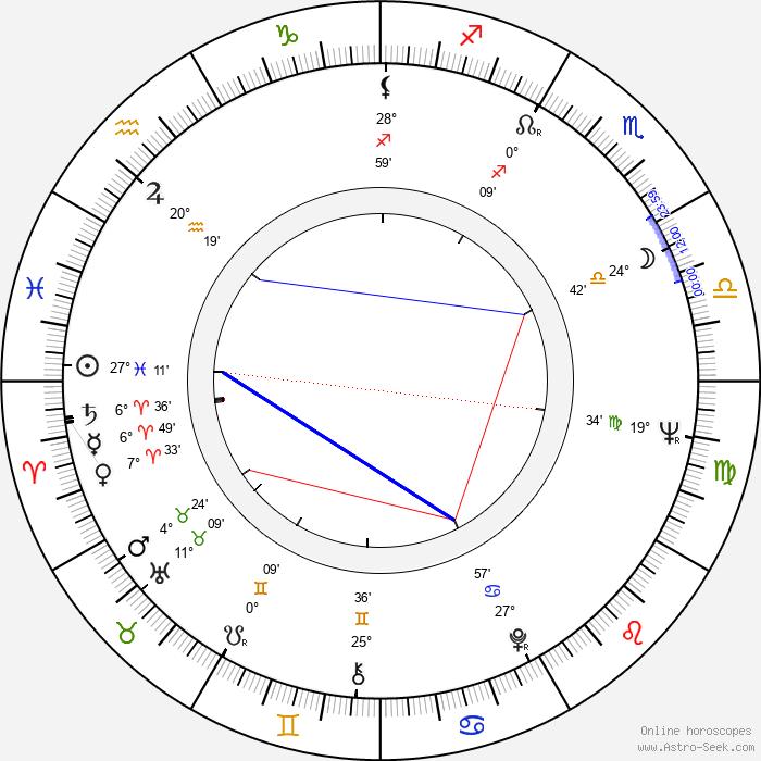 Lenca Ferencak - Birth horoscope chart