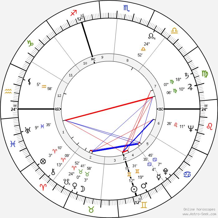 Lendon H. Smith - Birth horoscope chart