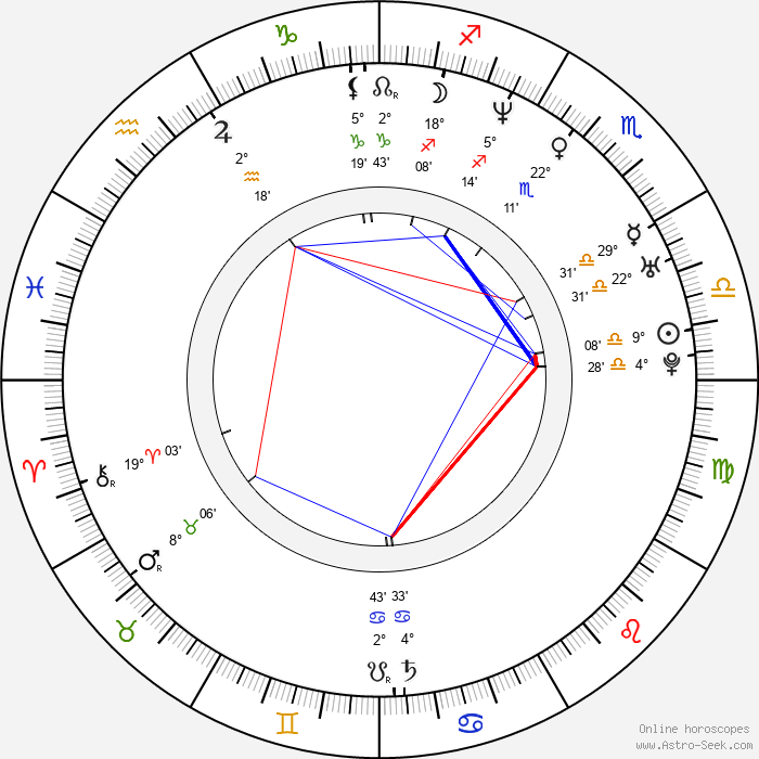 Lene Nystrøm - Birth horoscope chart