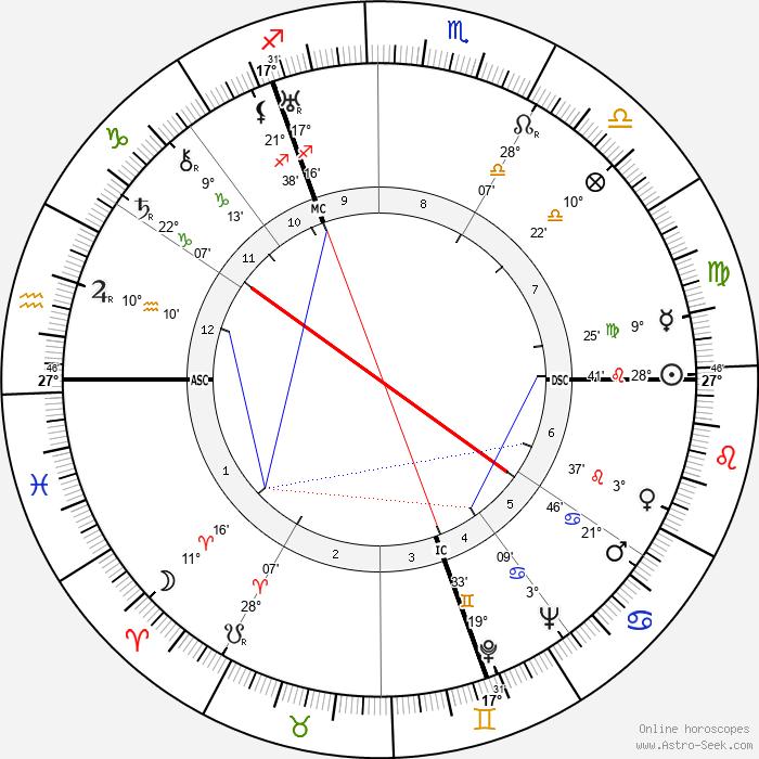 Leni Riefenstahl - Birth horoscope chart