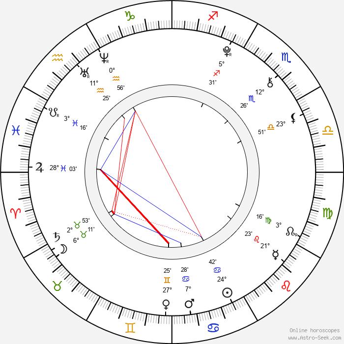 Lenka Haková - Birth horoscope chart
