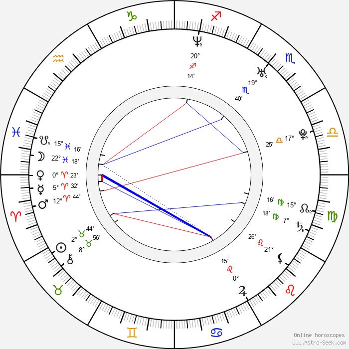 Lenka Janíková - Birth horoscope chart