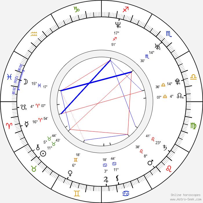 Lenka Jelinková - Birth horoscope chart