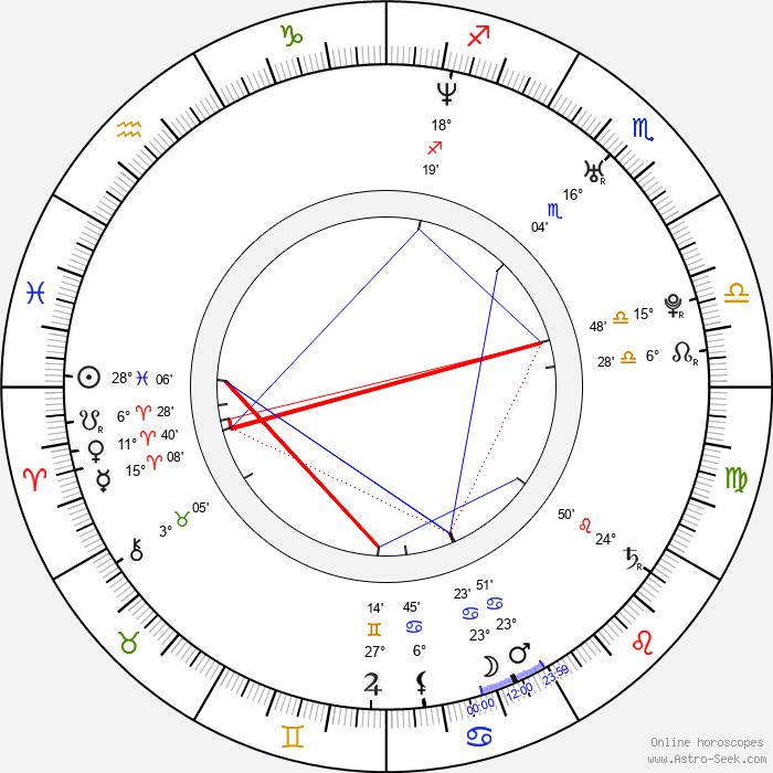 Lenka Kripac - Birth horoscope chart