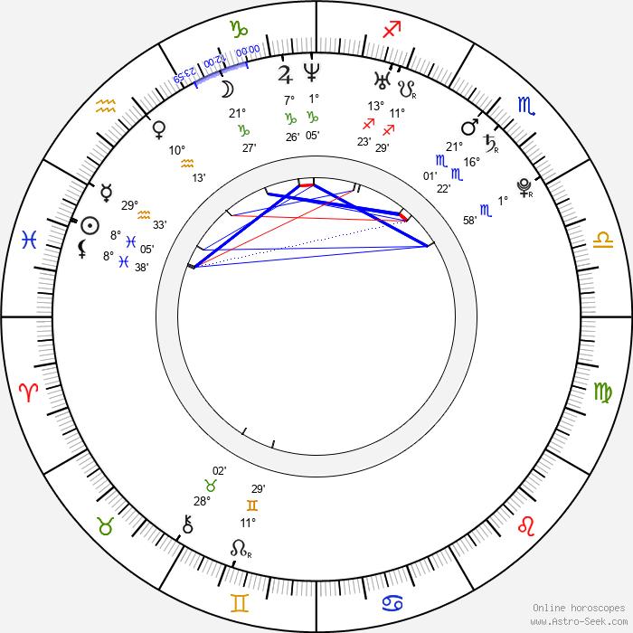 Lenka Olbertová - Birth horoscope chart