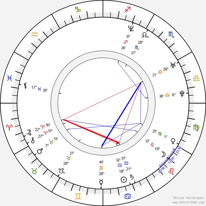 Lenka Plačková - Birth horoscope chart