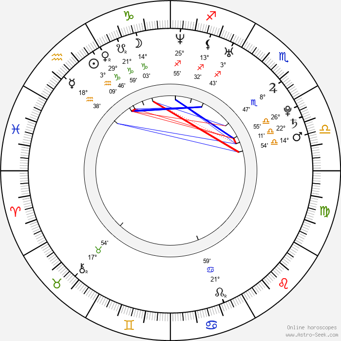 Lenka Taussigová - Birth horoscope chart