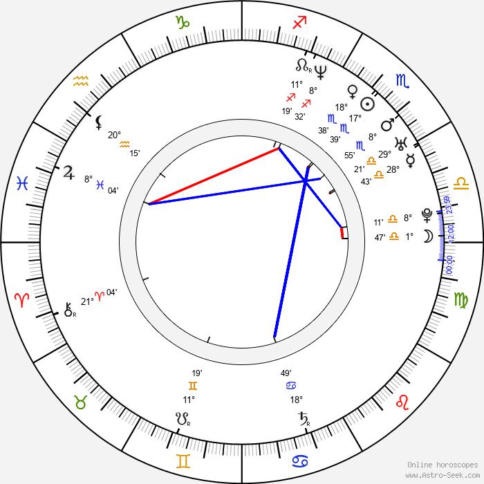 Lenka Voldřichová - Birth horoscope chart