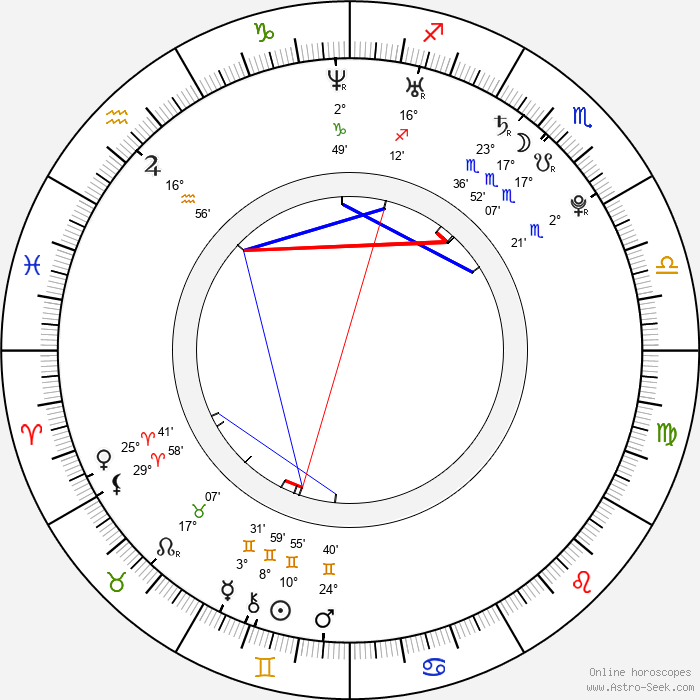 Lenka Zahradnická - Birth horoscope chart