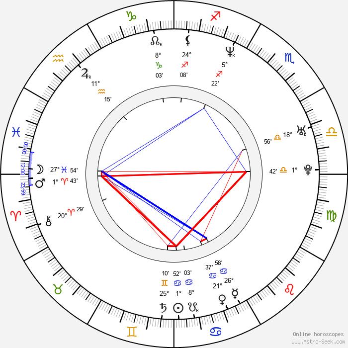 Lenka Zbranková - Birth horoscope chart