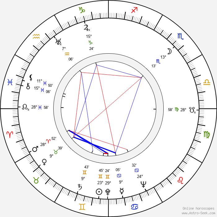 Lennart Lauramaa - Birth horoscope chart