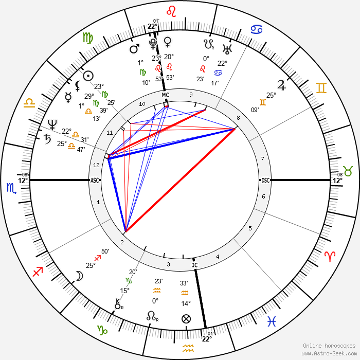 Lenny Clarke - Birth horoscope chart