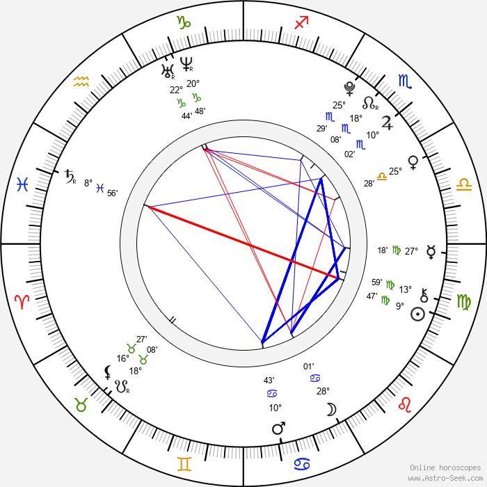 Lenny Filipová - Birth horoscope chart