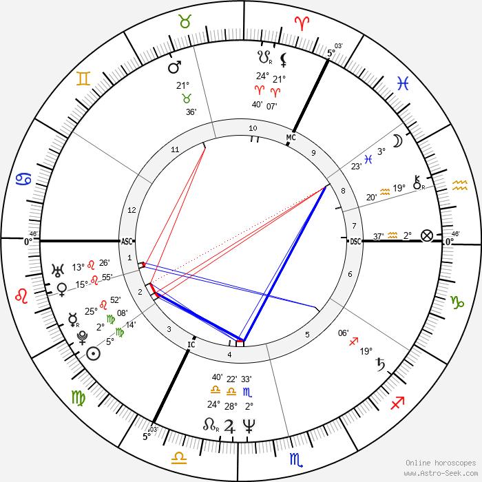 Lenny Henry - Birth horoscope chart