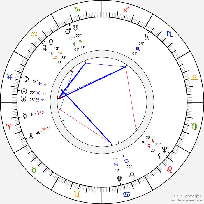 Lenny Montana - Birth horoscope chart