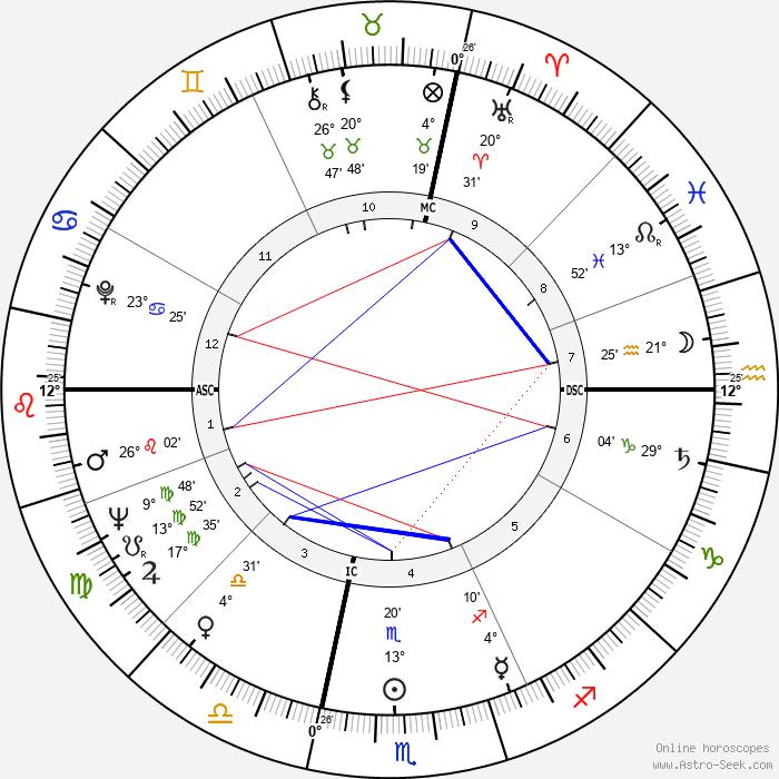 Leny Escudéro - Birth horoscope chart