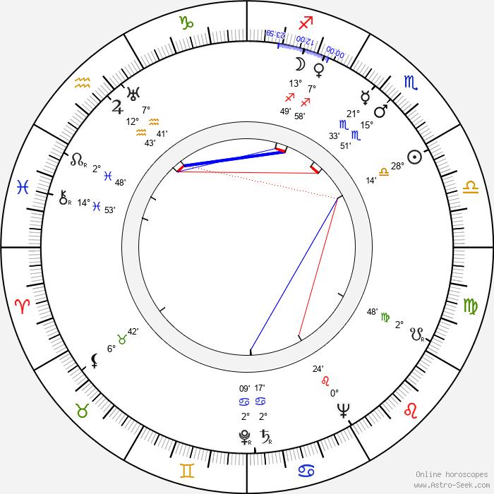 Leo C. Richmond - Birth horoscope chart