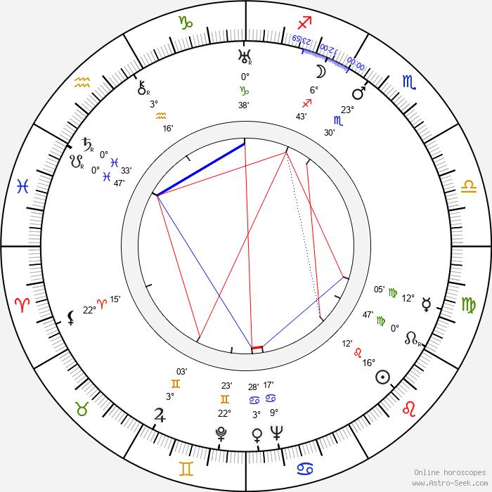 Leo Genn - Birth horoscope chart