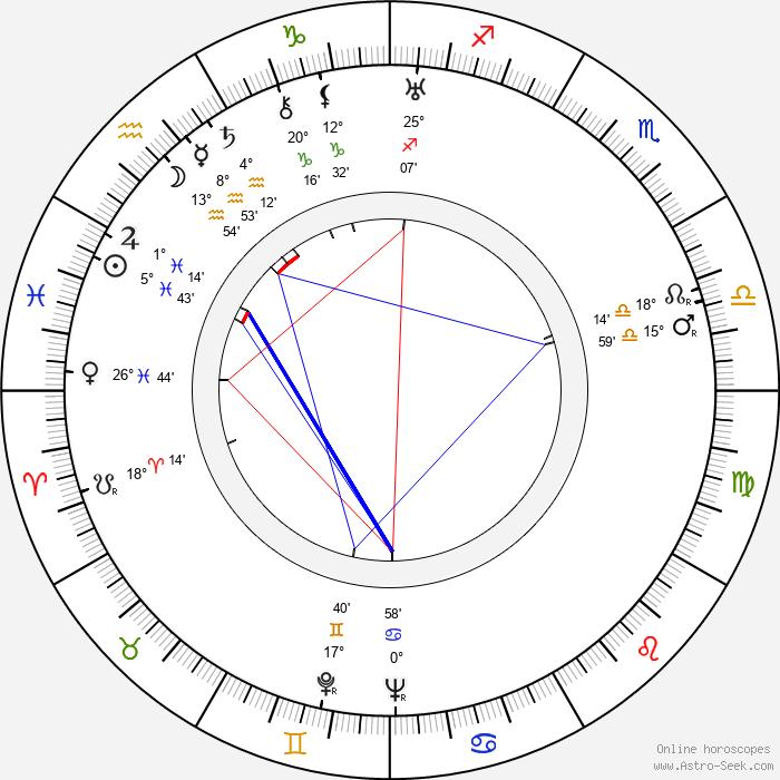 Leo Golowin - Birth horoscope chart