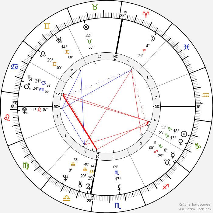 Leo Gullotta - Birth horoscope chart