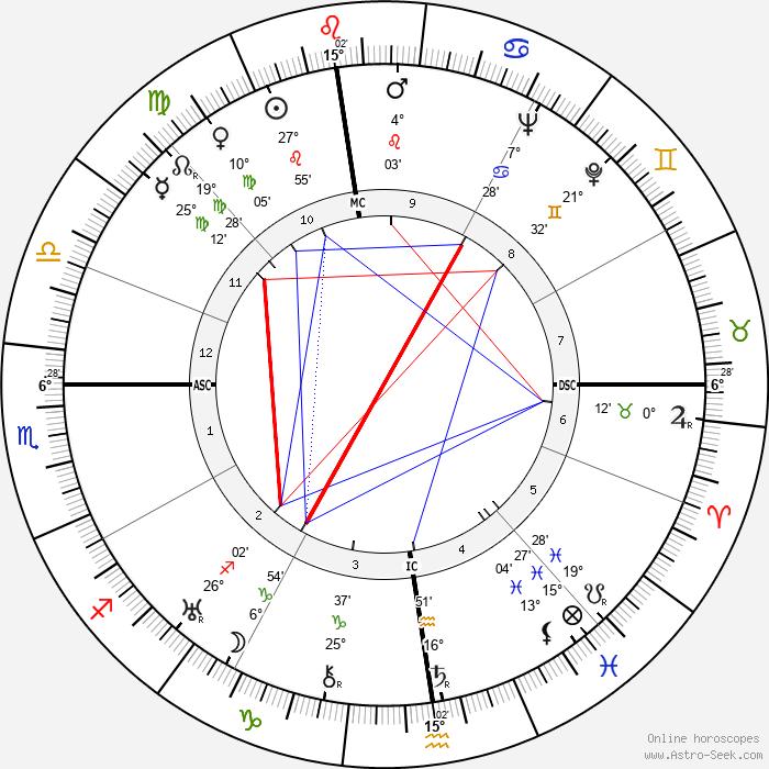 Léo Joannon - Birth horoscope chart