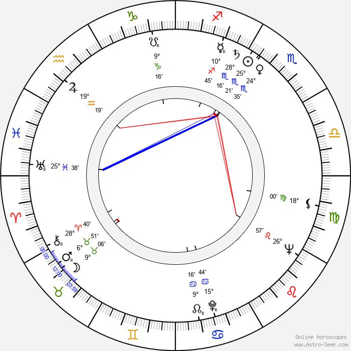 Leo Lehmann - Birth horoscope chart