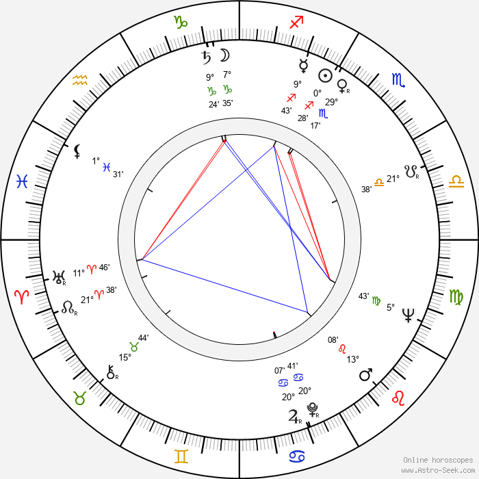 Leo Nordberg - Birth horoscope chart