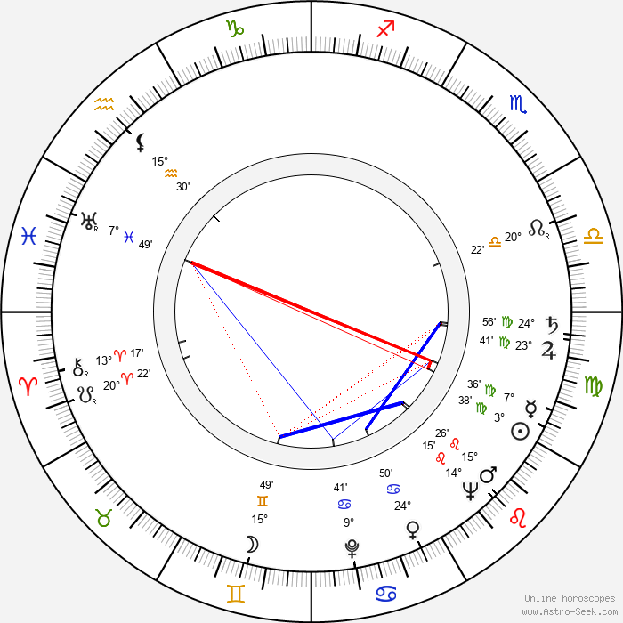 Leo Penn - Birth horoscope chart