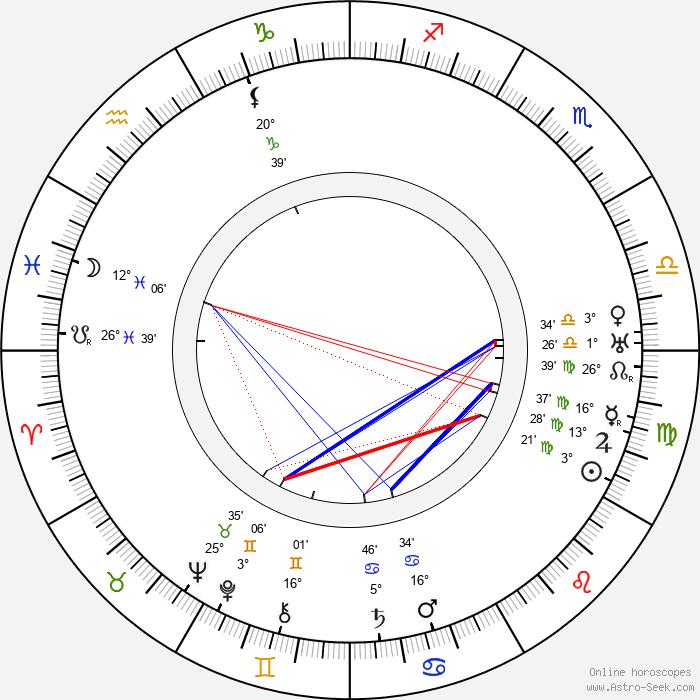 Leo Peukert - Birth horoscope chart