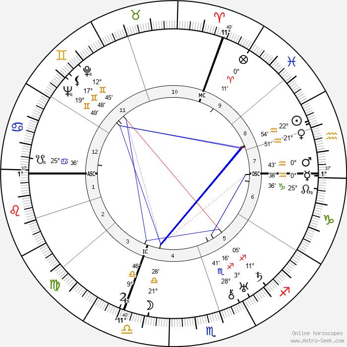Leo Szilard - Birth horoscope chart
