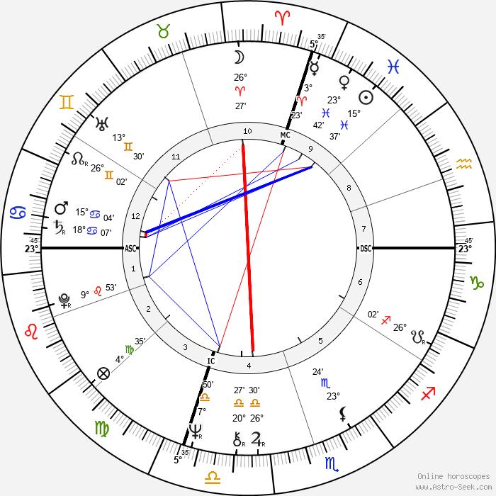 Leo Tallarico - Birth horoscope chart