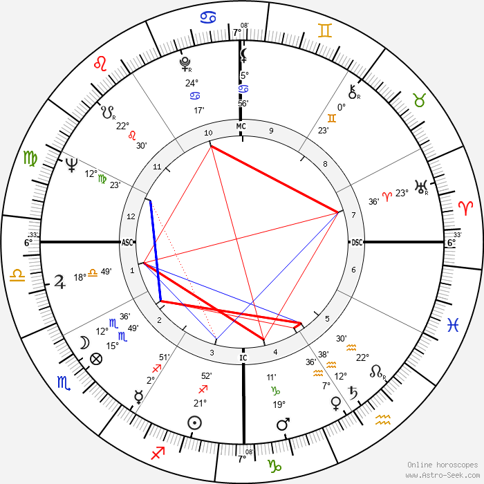 Leo Wright - Birth horoscope chart