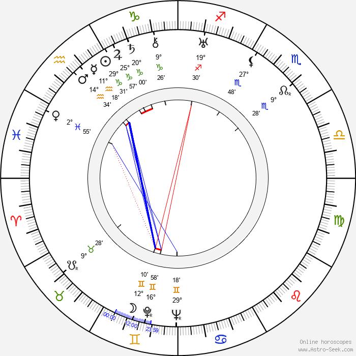 Leon Ames - Birth horoscope chart