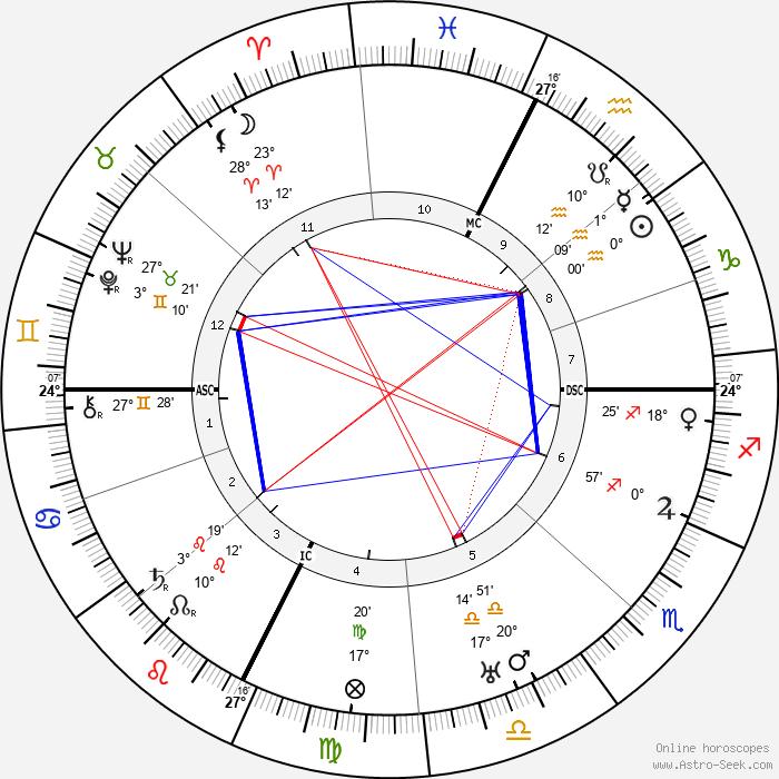 Léon Azéma - Birth horoscope chart