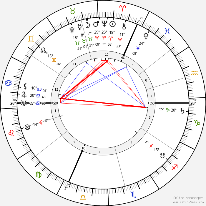 Léon Blum - Birth horoscope chart