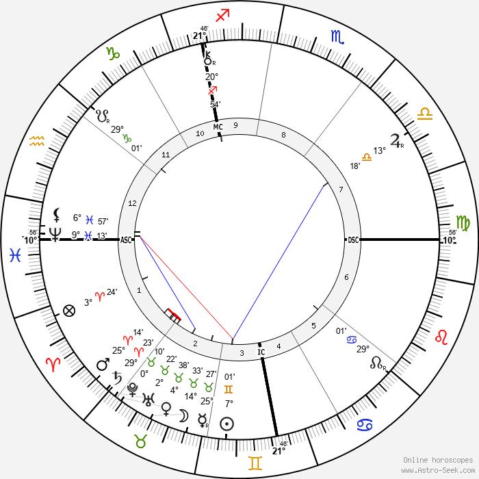 Léon Bourgeois - Birth horoscope chart