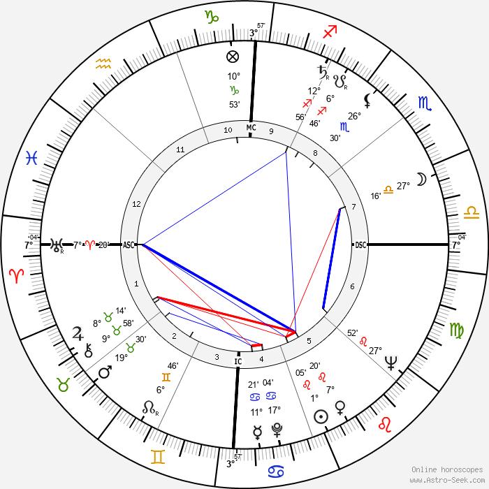 Leon Fleisher - Birth horoscope chart