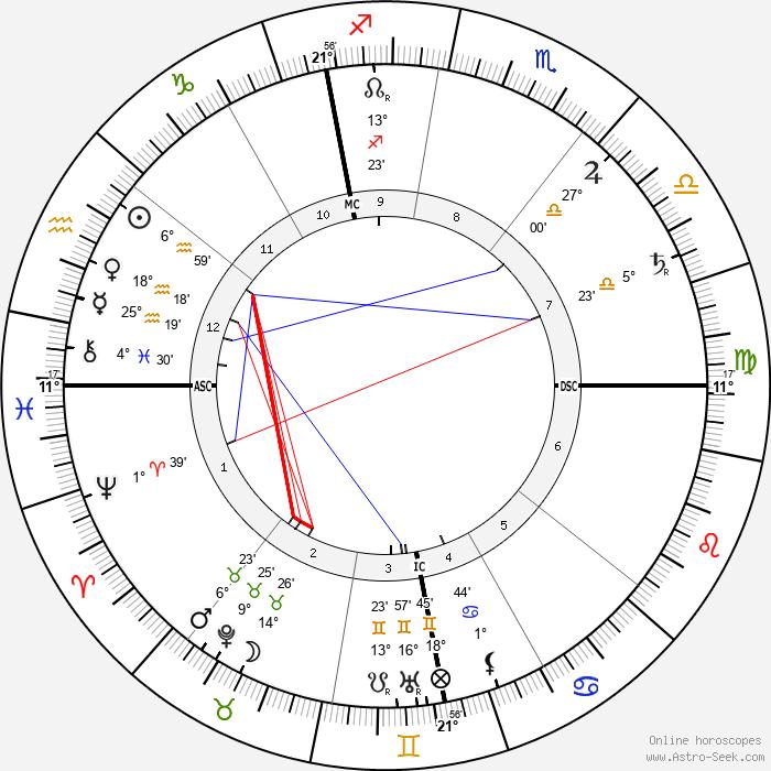 Léon Frapié - Birth horoscope chart