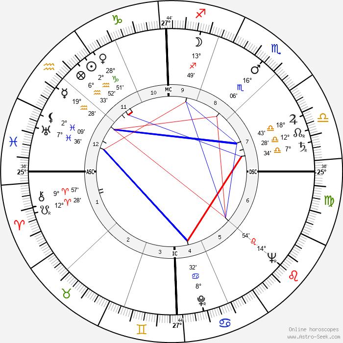 Leon Golub - Birth horoscope chart