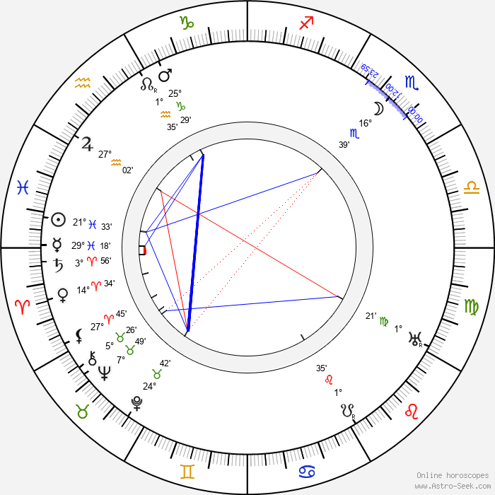 Leon M. Lion - Birth horoscope chart