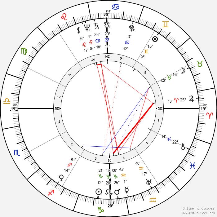 Leon McAuliffe - Birth horoscope chart